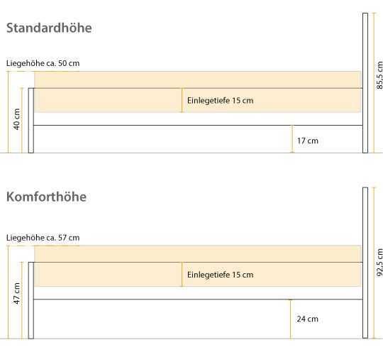 Einlegetiefe Betten Infografik