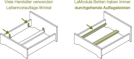Durchgehende Auflageleiste beim LaModula Massivholzbett